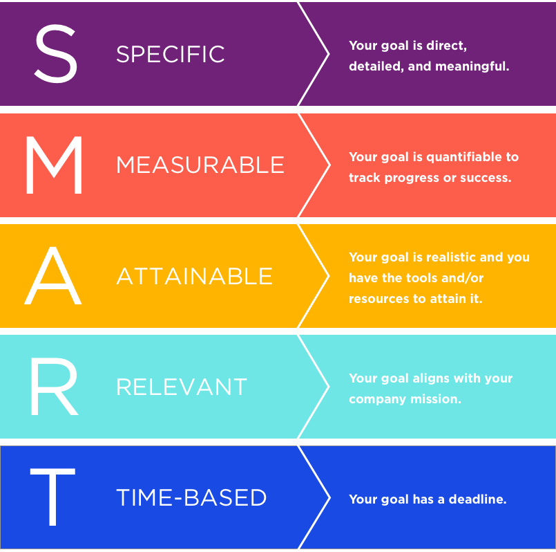 Infographic defining SMART goals -- specific, measurable, attainable, relevant, time-based