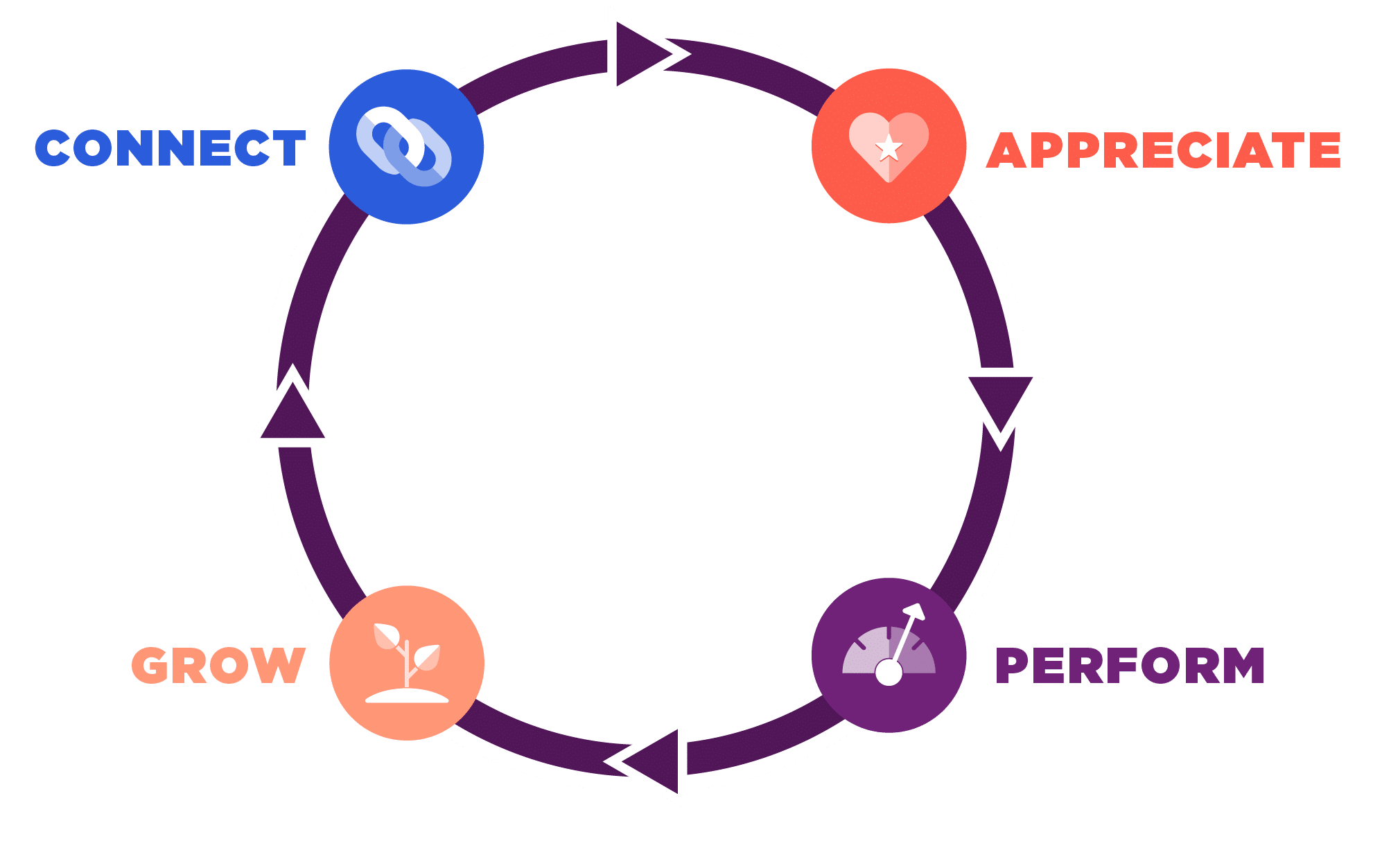 A cycle graphic with four icons and the words Connect, Appreciate, Grow, and Perform